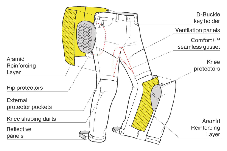 Джинсы мотоциклетные SHIMA GRAVEL 3.0 вид система защиты